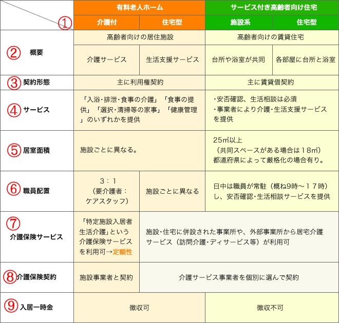 名古屋 障害福祉 サービス付き高齢者向け住宅登録申請